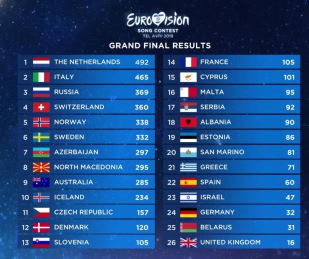 Еurovision2019